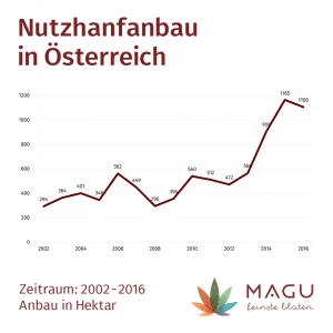 Statistisch über den Nutzhanfanbau in ÖSterreich