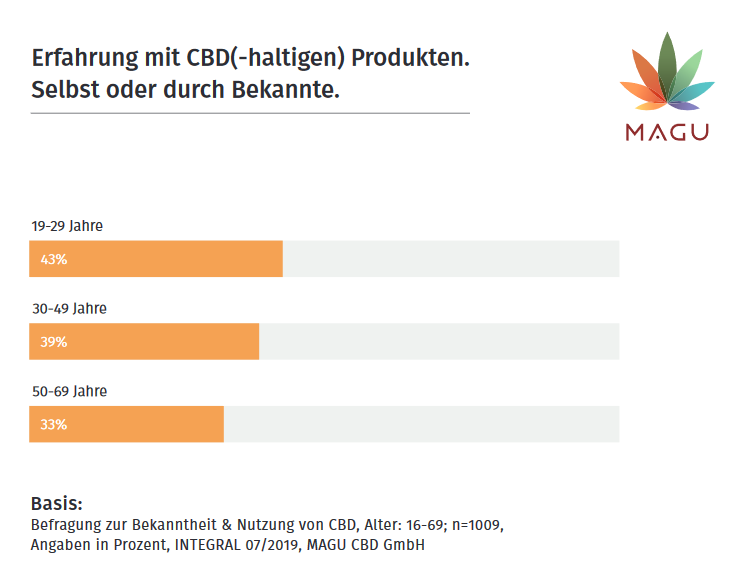 Balkendiagramm zeigt die Erfahrung mit CBD(-haltigen) Produkten nach Alter